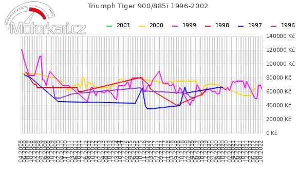 Triumph Tiger 955i 1996-2002