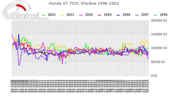 Honda VT 750C Shadow 1996-2002