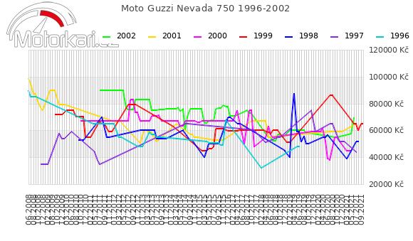 Moto Guzzi Nevada 750 1996-2002