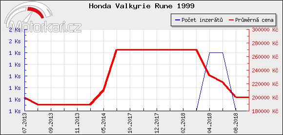 Honda Valkyrie Rune 1999