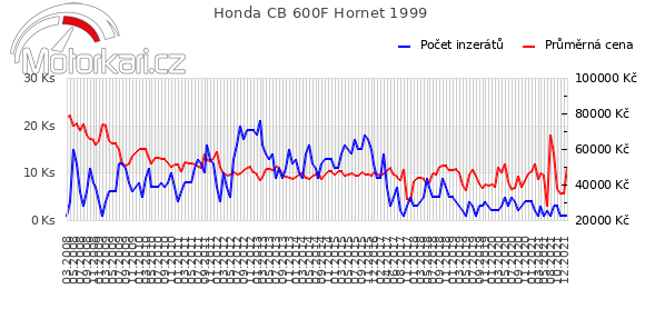 Honda CB 600F Hornet 1999
