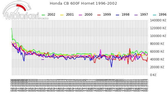 Honda CB 600F Hornet 1996-2002