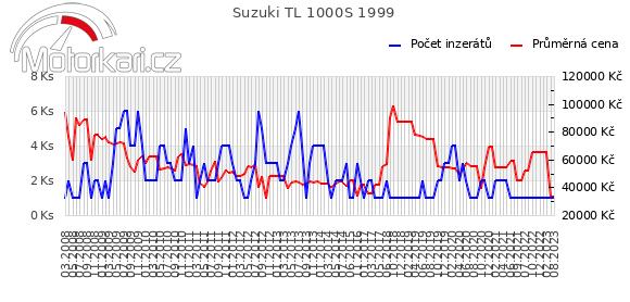 Suzuki TL 1000S 1999