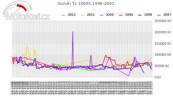 Suzuki TL 1000S 1996-2002