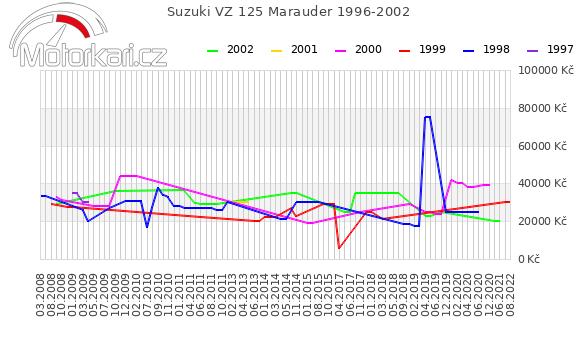 Suzuki VZ 125 Marauder 1996-2002
