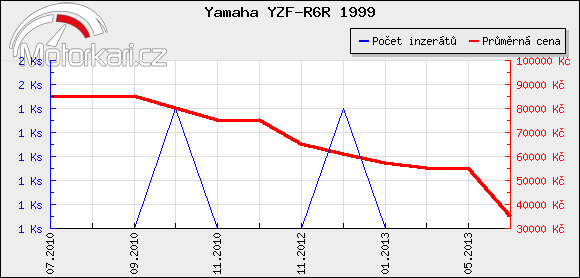 Yamaha YZF-R6R 1999