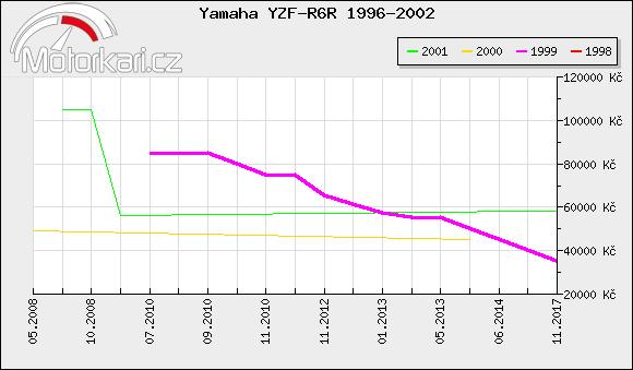 Yamaha YZF-R6R 1996-2002