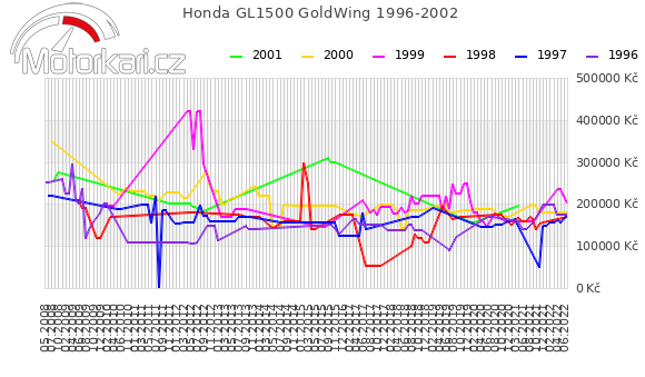 Honda GL1500 GoldWing 1996-2002