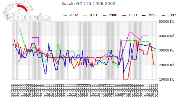 Suzuki GZ 125 1996-2002