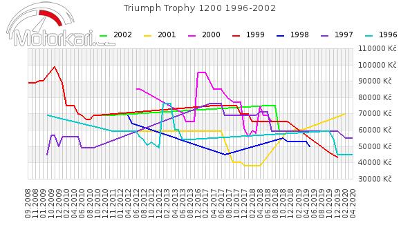 Triumph Trophy 1200 1996-2002