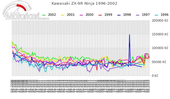 Kawasaki ZX-9R Ninja 1996-2002
