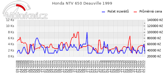 Honda NTV 650 Deauville 1999