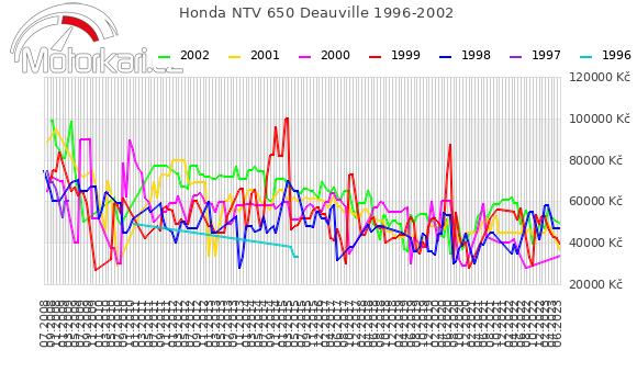 Honda NTV 650 Deauville 1996-2002