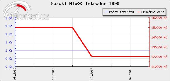 Suzuki M1500 Intruder 1999