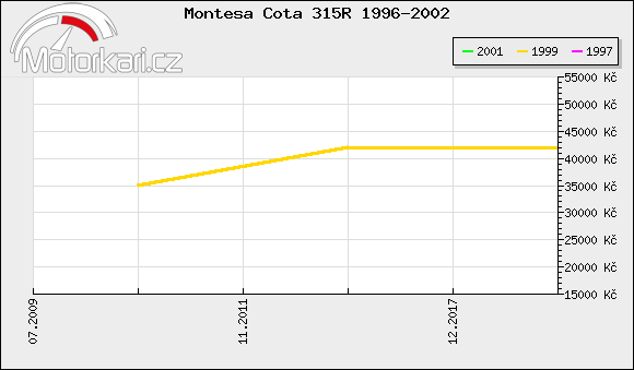 Montesa Cota 315R 1996-2002