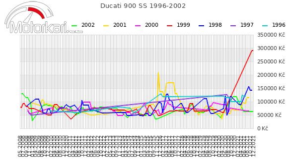 Ducati 900 SS 1996-2002