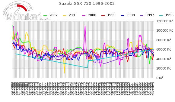 Suzuki GSX 750 1996-2002