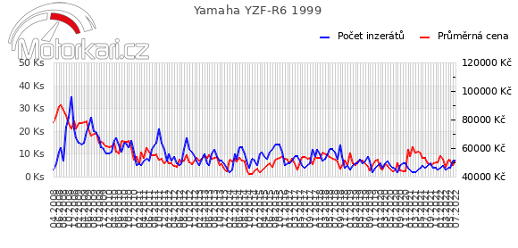 Yamaha YZF-R6 1999