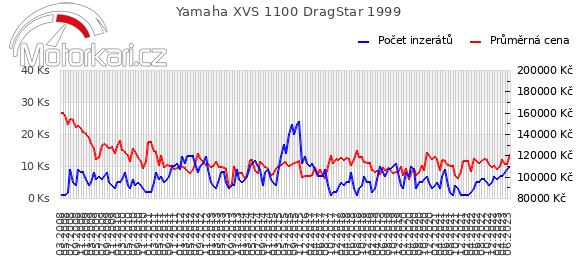 Yamaha XVS 1100 DragStar 1999