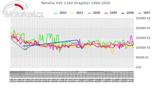 Yamaha XVS 1100 DragStar 1996-2002
