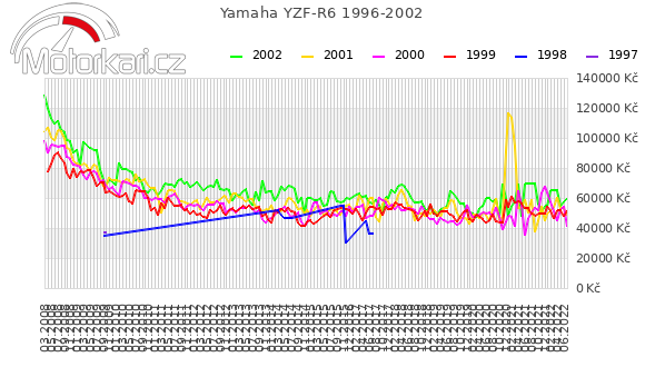 Yamaha YZF-R6 1996-2002
