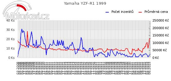 Yamaha YZF-R1 1999