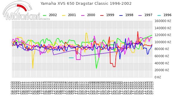 Yamaha XVS 650 Dragstar Classic 1996-2002
