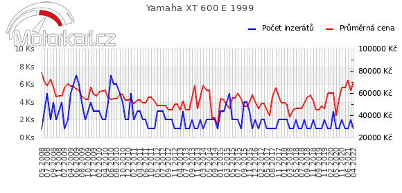 Yamaha XT 600 E 1999