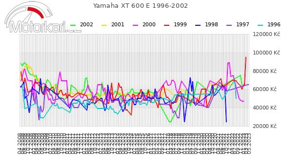 Yamaha XT 600 E 1996-2002