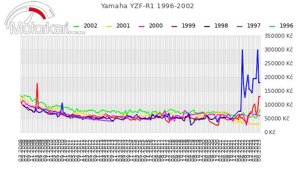 Yamaha YZF-R1 1996-2002