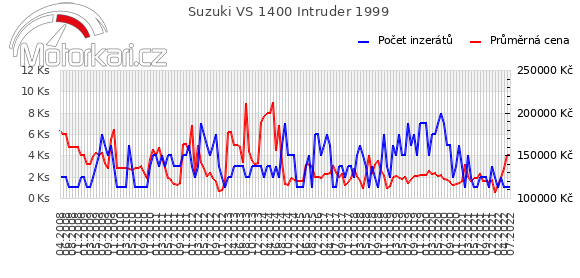 Suzuki VS 1400 Intruder 1999