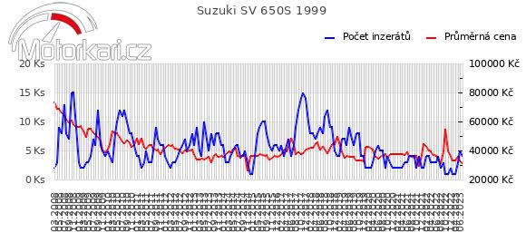 Suzuki SV 650S 1999