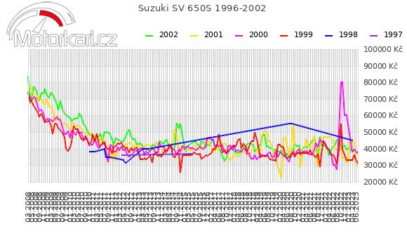 Suzuki SV 650S 1996-2002