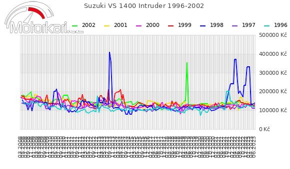 Suzuki VS 1400 Intruder 1996-2002
