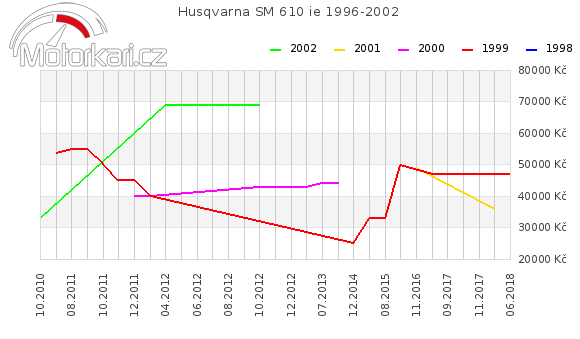 Husqvarna SM 610 ie 1996-2002