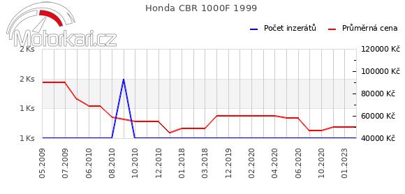 Honda CBR 1000F 1999