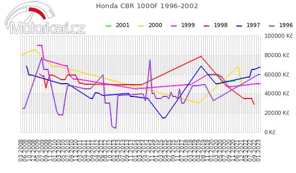 Honda CBR 1000F 1996-2002