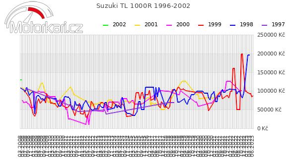 Suzuki TL 1000R 1996-2002