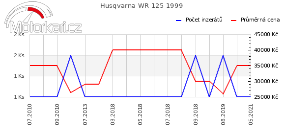 Husqvarna WR 125 1999