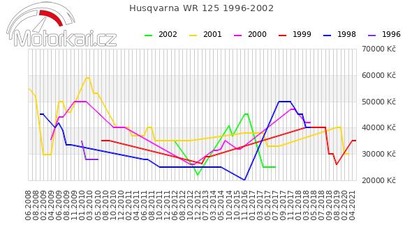 Husqvarna WR 125 1996-2002