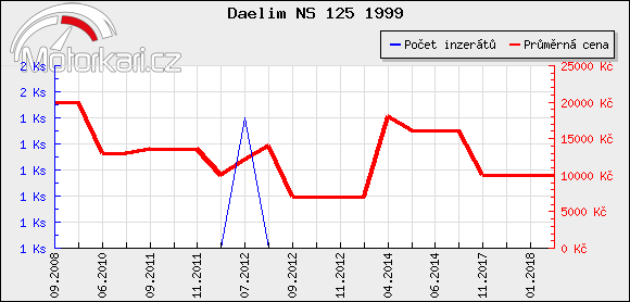 Daelim NS 125 1999