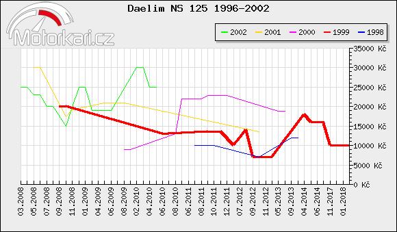 Daelim NS 125 1996-2002