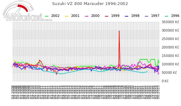 Suzuki VZ 800 Marauder 1996-2002