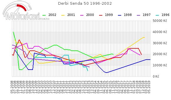 Derbi Senda 50 1996-2002