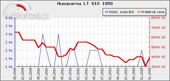 Husqvarna LT 610 1999