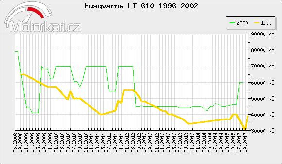 Husqvarna LT 610 1996-2002