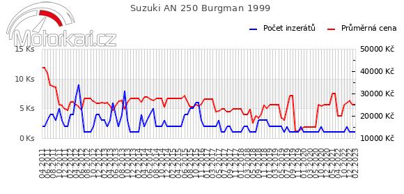 Suzuki AN 250 Burgman 1999
