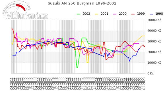 Suzuki AN 250 Burgman 1996-2002