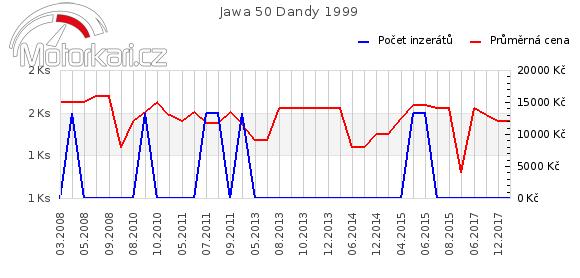 Jawa 50 Dandy 1999