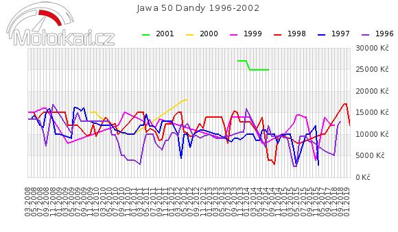 Jawa 50 Dandy 1996-2002